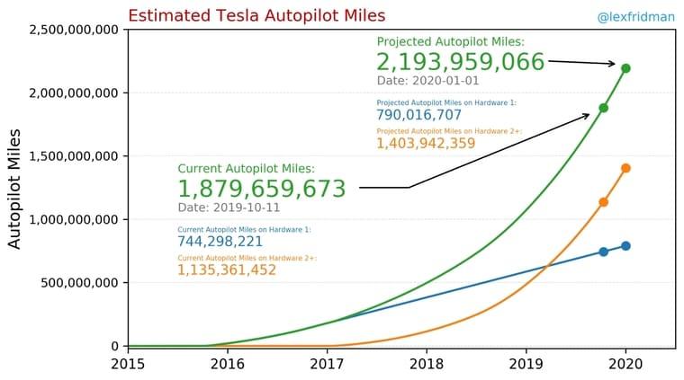 Tesla Km autonome