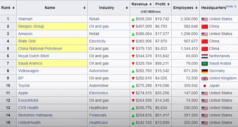 Top 15 compagnies
