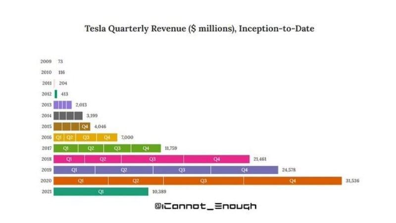 Tesla Quarterly